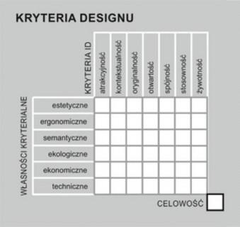 Kreyteria Designu - prof. dr hab. Jerzy Ginalski
