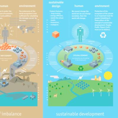 Rozwój zrównoważony